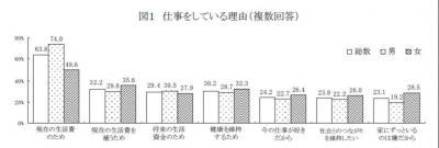 20120227中高年者縦断調査の結果