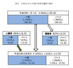 20120229 2011年上半期雇用動向調査