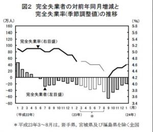 20120306労働力調査H23年1月速報