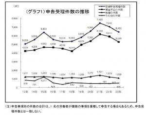 20120309東京労働局「H23年申告事実の概要」