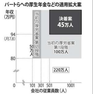 20120314パートの社会保険適用45万人対象