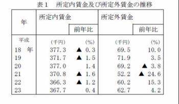 20120337平成23年「賃金事情等総合調査」中央労働委員会