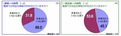20120411課長と一般社員コミュニケーション調査