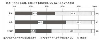 20120419職場におけるメンタルヘルス対策に関する調査