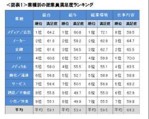 20120424従業員満足度が高い業種