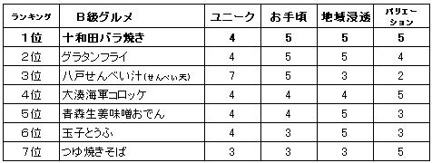 ズムサタ 十和田バラ焼き 090815