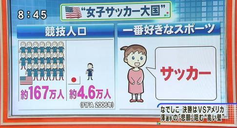 日米サッカー競技人口数比較