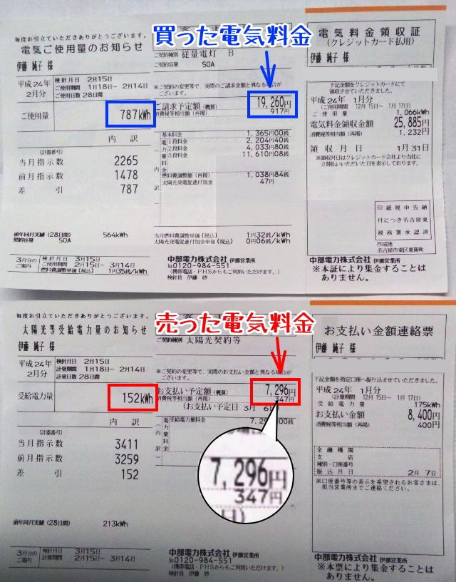 2012年2月検針票