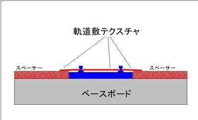併用軌道の表現概念