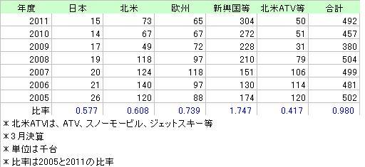 KAWASAKI売上台数2005_2011