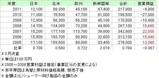 KAWASAKI売上金額2005_2011