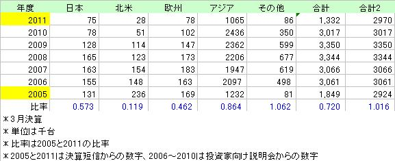 SUZUKI売上台数2005_2011