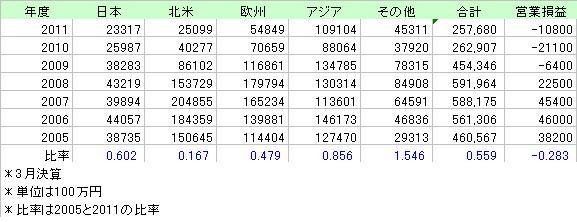 SUZUKI売上金額2005_2011