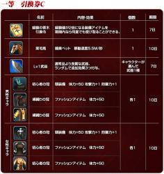 1等賞品リスト