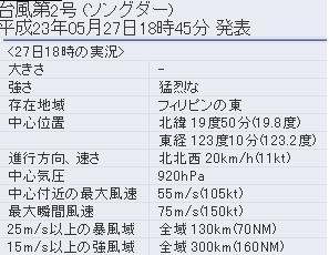 台風2号 勢力