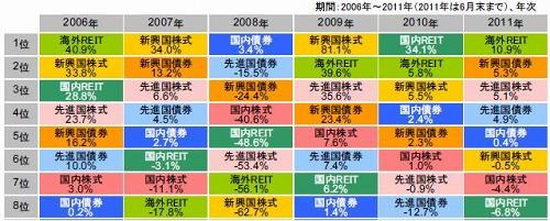 各アセットの年間収益率2
