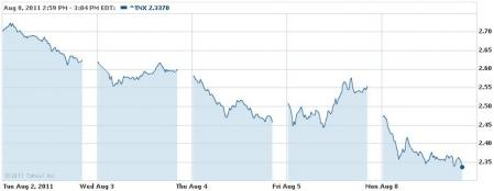 2011.8.8 米国債10年
