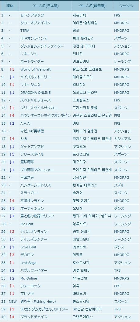 【韓国オンラインゲームランキング】3月4週目韓国オンラインゲームランキング