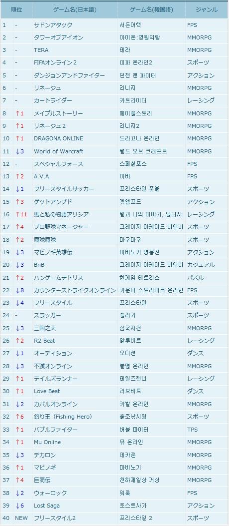 【韓国オンラインゲームランキング】4月1週目韓国オンラインゲームランキング