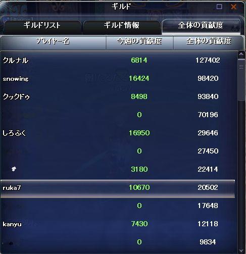 はじめての10k超え!