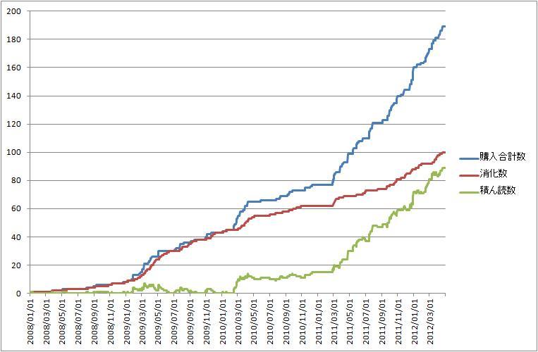積ん読消化グラフ