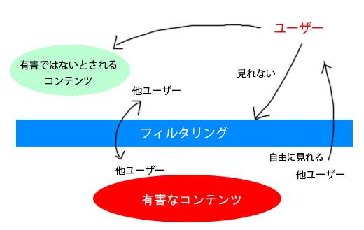 アクセスの相関図