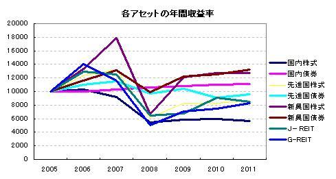 各アセットの年間収益率
